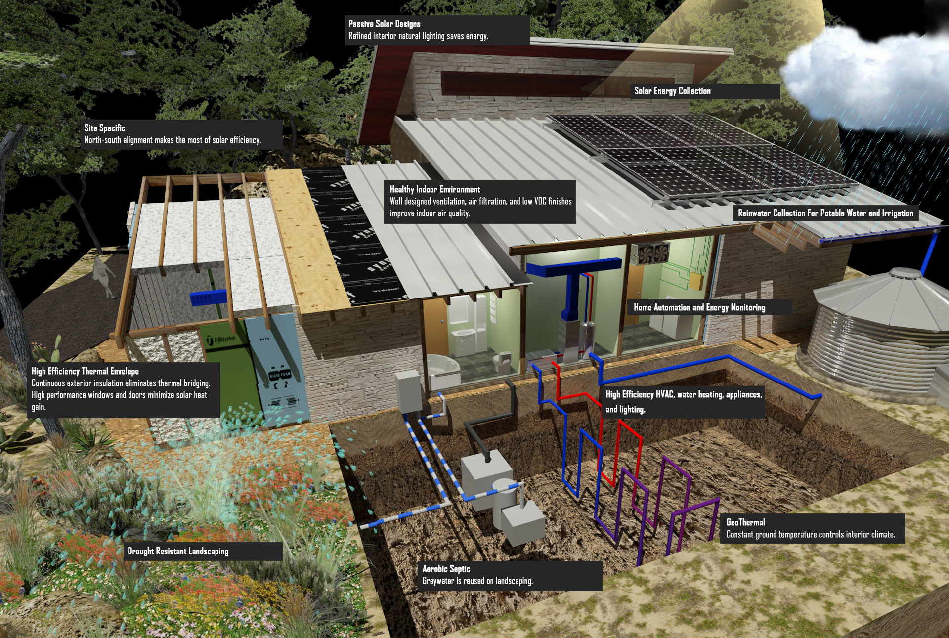 Elements Of A Net Zero Home In Texas