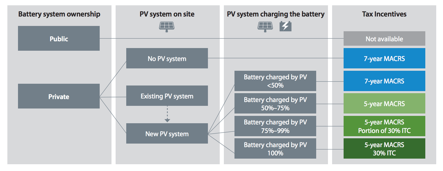 Battery Storage Systems