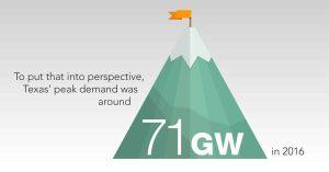 Texas Solar Demand