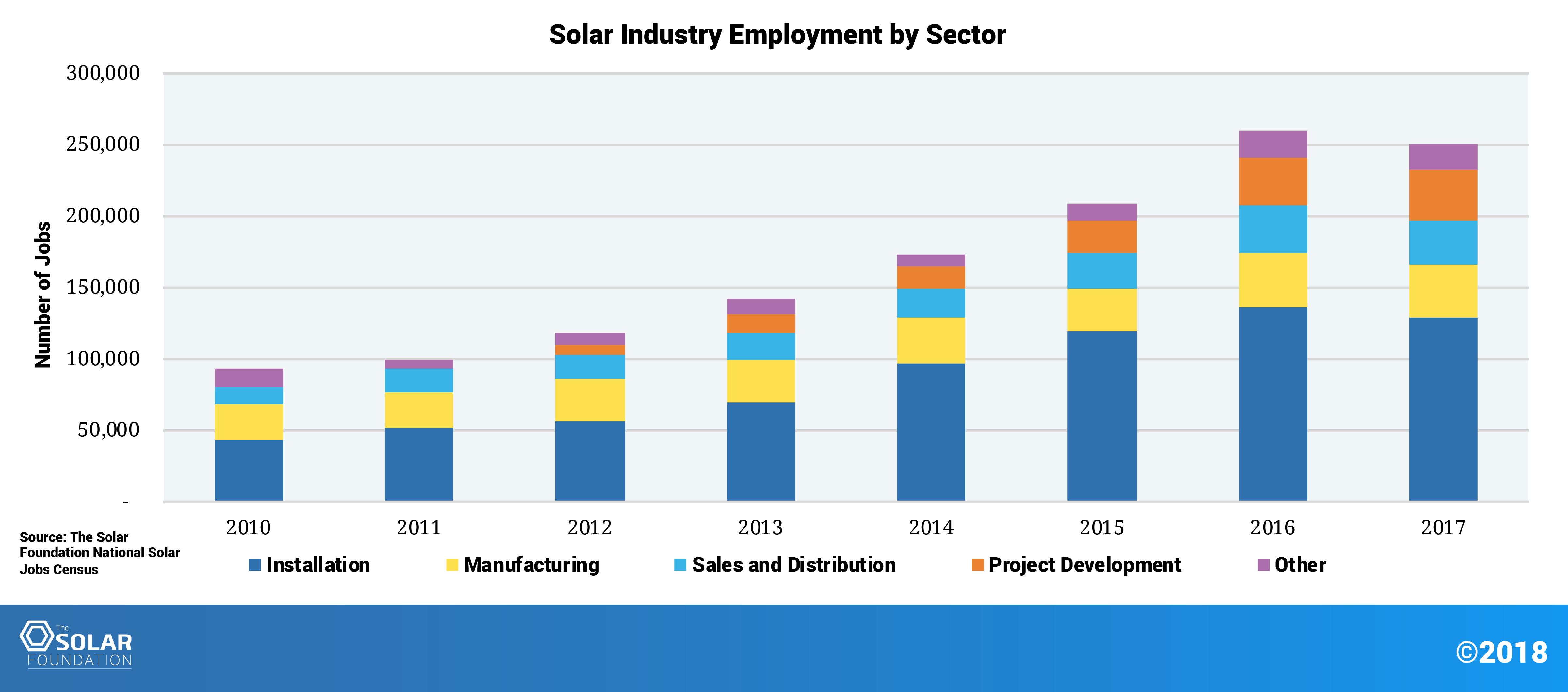 Solar Power Is Growing